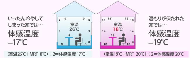 MRTの体感温度の影響