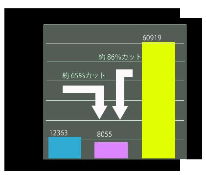 断熱仕様の比較